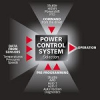 Sample Statement of Purpose – Control Systems | SOP Control Systems