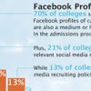 How to use Facebook to increase your chances of admission
