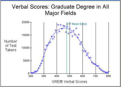 Average GRE scores MS|Masters - Architecture,Communications ...
