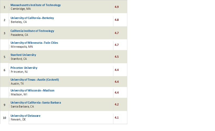 Chemistry colleges rankings by major
